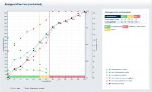 Ein Radsportler mit einem niedrigen Grundlagenniveau. Die grüne Kurve zeigt den Fettstoffwechsel, die rote Kurve den Kohlenhydratstoffwechsel. Bei niedrigsten Belastungen schon deutlich mehr Kohlenhydratstoffwechsel
