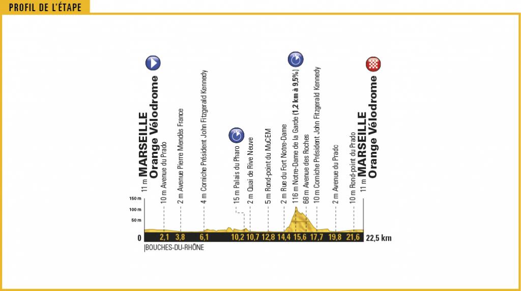 Profil der 20. Etappe der 104. Tour de France - Grafik: © A.S.O.
